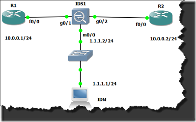 Topology IPS 1